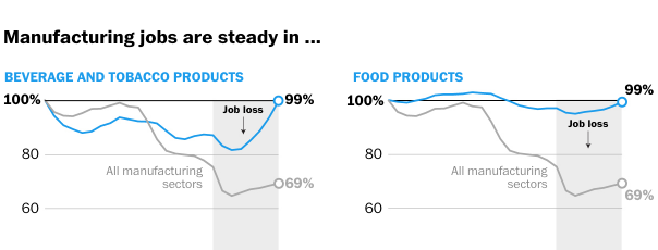 screenshot-of-graphs-from-washington-post-manufacturing