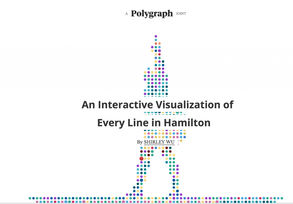 "Decorative: image of Polygraph's landing page for ""An Interactive Visualization of Every Line in Hamilton"""